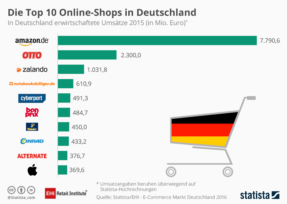 Infografica online shops Germania